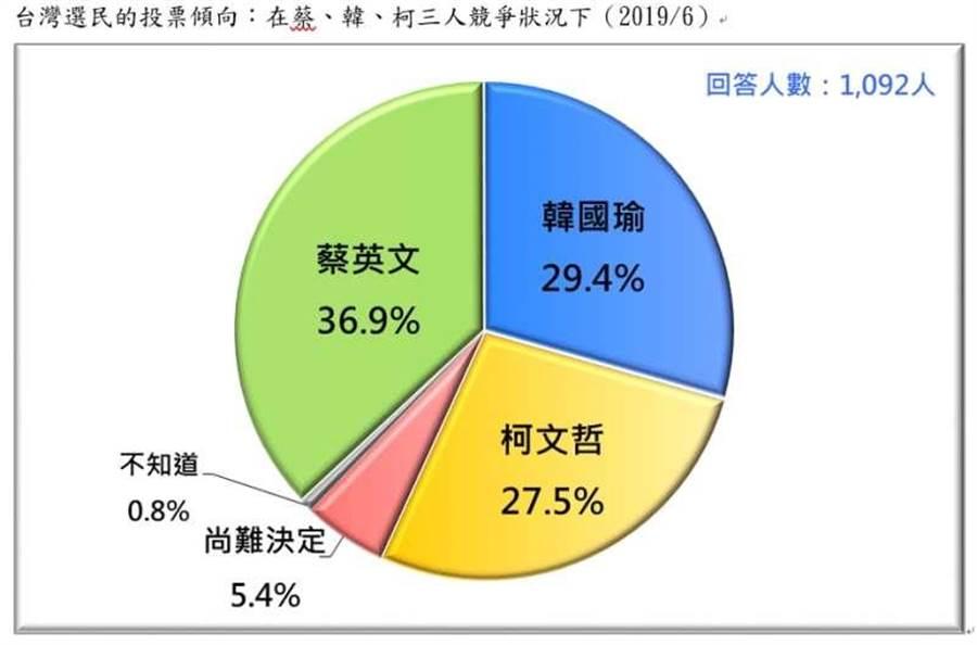 假定蔡英文、韓國瑜、柯文哲三人競爭的情況下,有36.9%支持蔡英文,29.4%韓國瑜,27.5%柯文哲,5.4%尚難決定,0.8%不知道。(台灣民意基金會提供)
