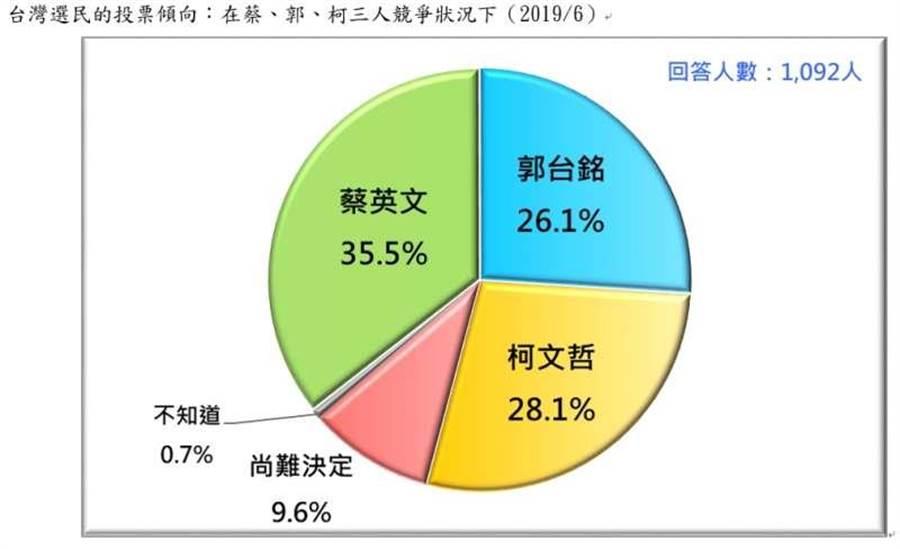 假定蔡英文、郭台銘、柯文哲三人競爭的情況下,有35.5%支持蔡英文,28.1%柯文哲,26.1% 郭台銘,9.6%尚難決定,0.7%不知道。(台灣民意基金會提供)