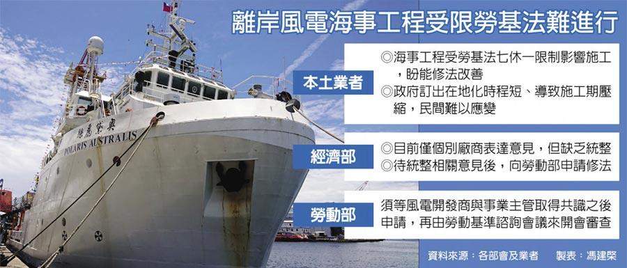 離岸風電海事工程受限勞基法難進行