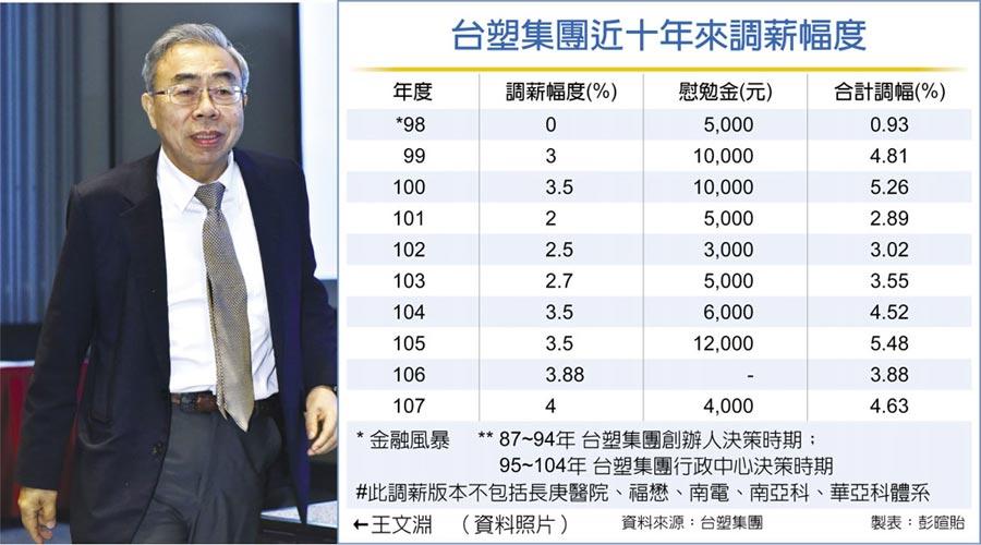 台塑集團近十年來調薪幅度