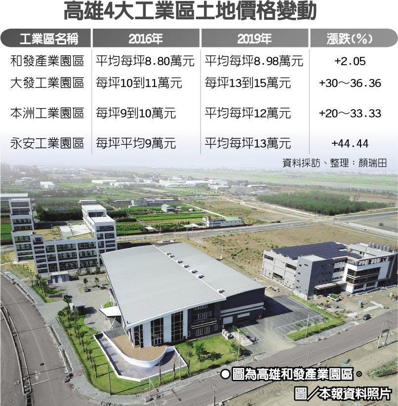 高雄4大工業區土地價格變動  ●圖為高雄和發產業園區。圖/本報資料照片