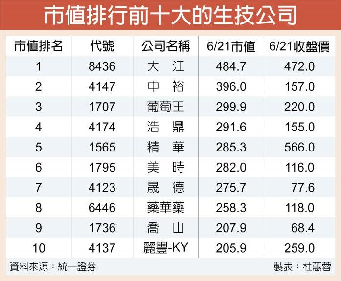 市值排行前十大的生技公司