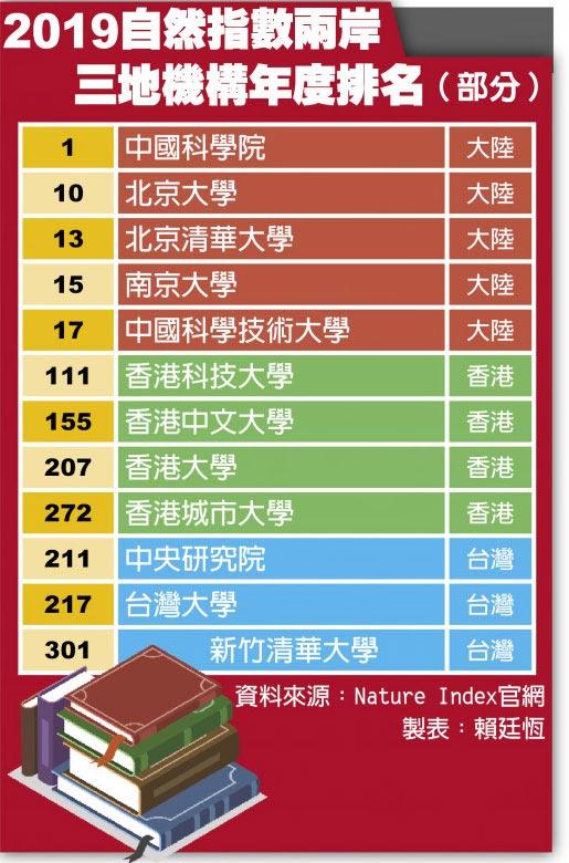 2019自然指數兩岸三地機構年度排名(部分)