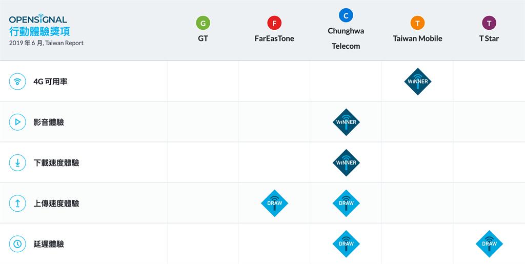 OpenSignal 2019 年 6 月TAIWAN 行動網路體驗報告的整體結果。(圖/翻攝OpenSignal)