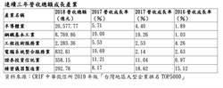 中華徵信所:5,000大企業面臨3年供應鏈重整