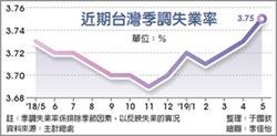 5月季調失業率 22個月新高