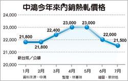中鴻7月盤價下調 熱軋降2.77%