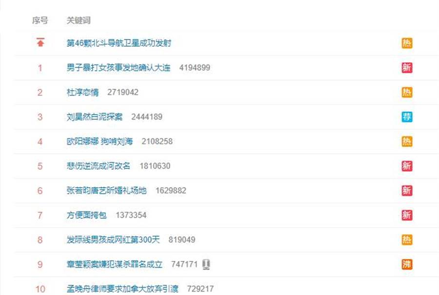 微博以「歐陽娜娜 狗啃瀏海」登上熱搜榜。(圖/取材自微博)
