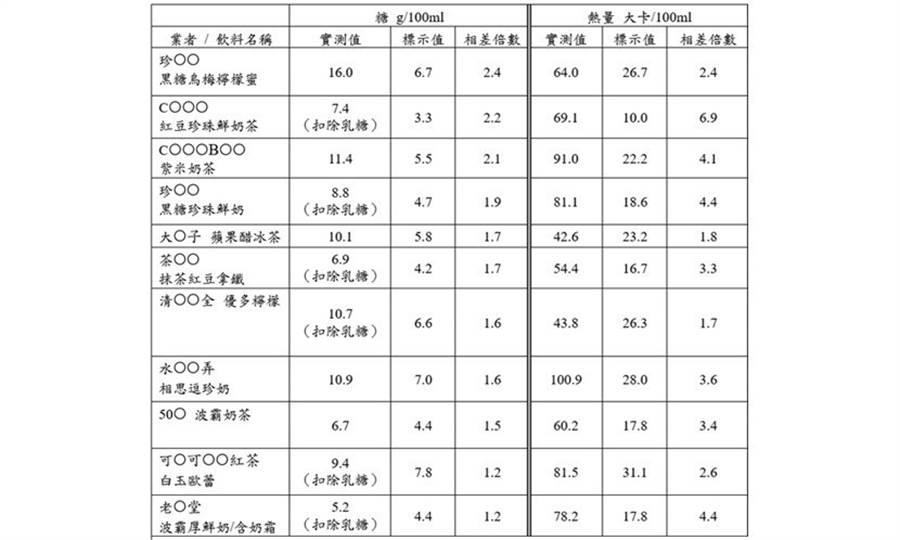 2017年董氏基金會抽驗手搖杯實測值與業者標示值一覽表。圖片來源:董氏基金會提供