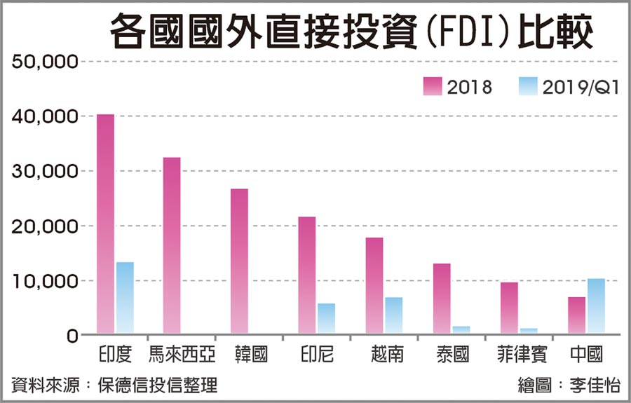 各國國外直接投資(FDI)比較