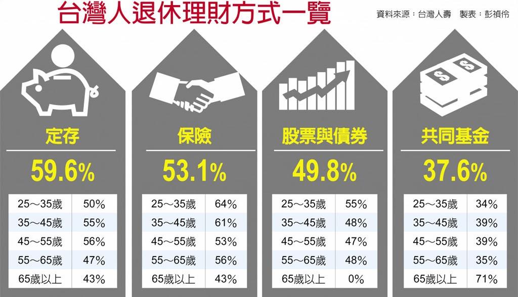 台灣人退休理財方式一覽