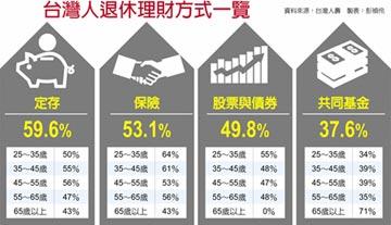 定存保單 台灣人退休理財超保守