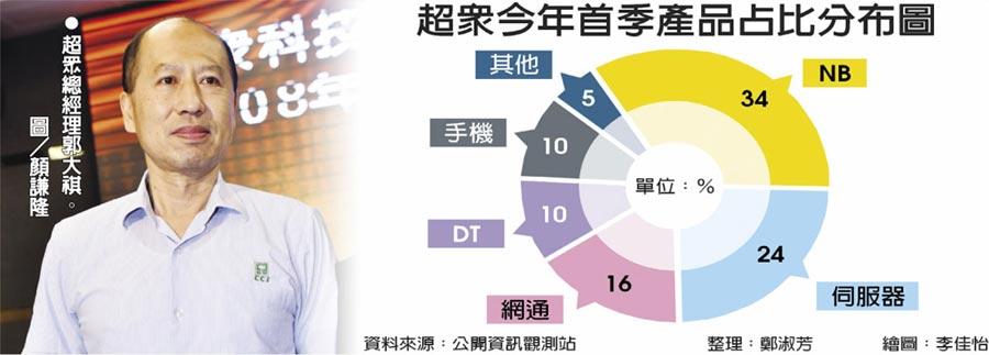 超眾今年首季產品占比分布圖  ●超眾總經理郭大祺。圖/顏謙隆