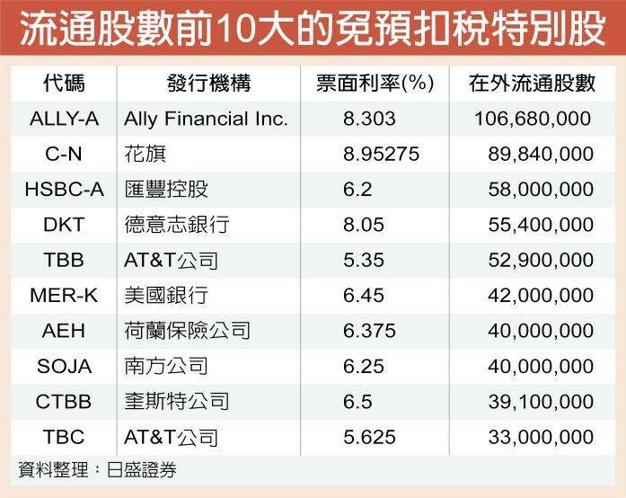 流通股數前10大的免預扣稅特別股