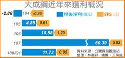 大成鋼 Q4銷量有望增加20%