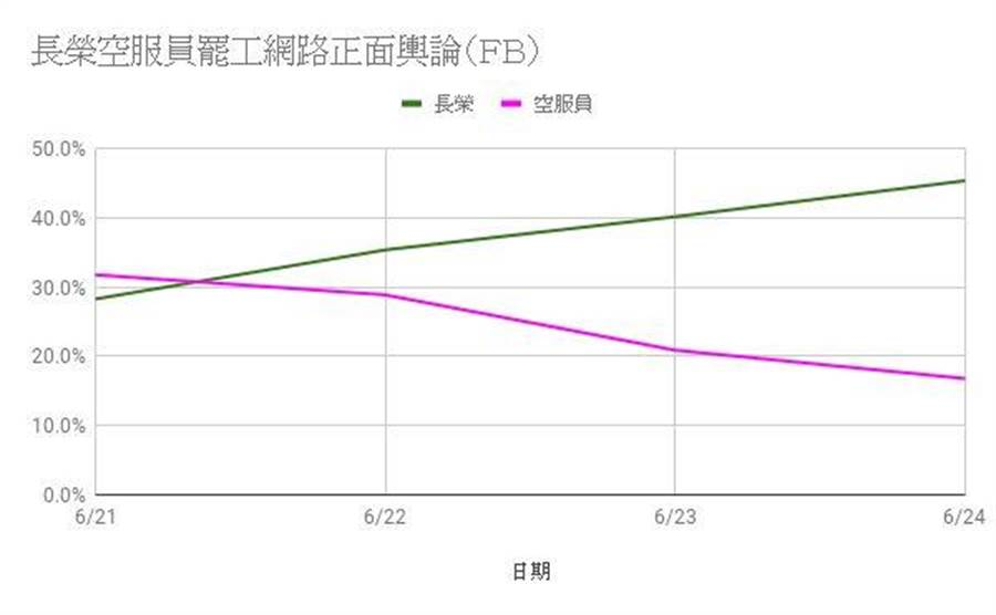 王浩宇曝光長榮罷工事件勞資雙方的聲量圖。(圖擷取自王浩宇臉書)