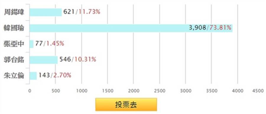 韓國瑜以3908票73.81%暫時領先。(中時電子報網路投票)
