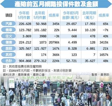 罷工不斷 旅綜險投保大成長