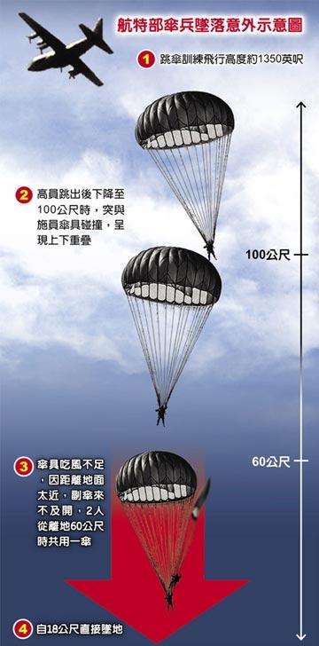 吃風不足 2傘兵訓練墜地重傷