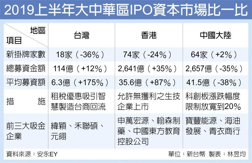 2019上半年大中華區IPO資本市場比一比