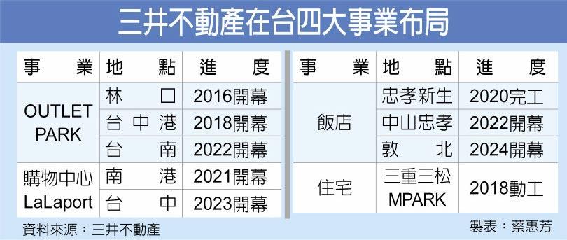 三井不動產在台四大事業布局