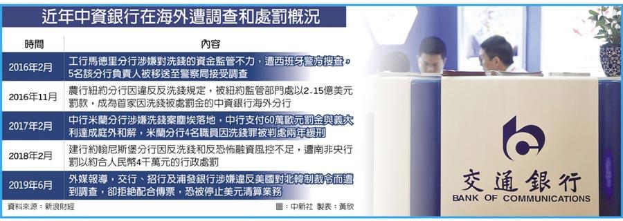 近年中資銀行在海外遭調查和處罰概況