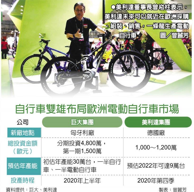 自行車雙雄布局歐洲電動自行車市場