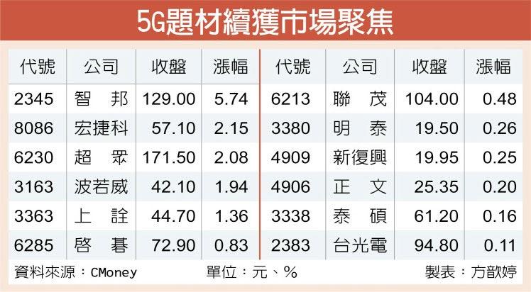 5G題材續獲市場聚焦