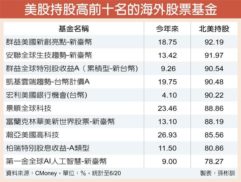 美股持股高前十名的海外股票基金