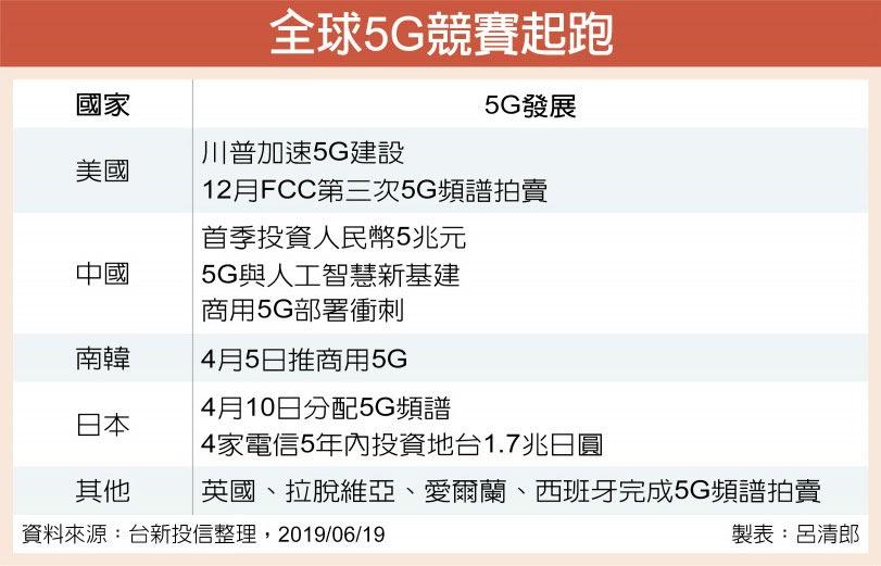 全球5G競賽起跑