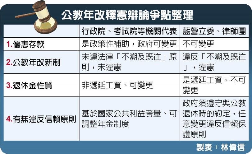 公教年改釋憲辯論爭點整理