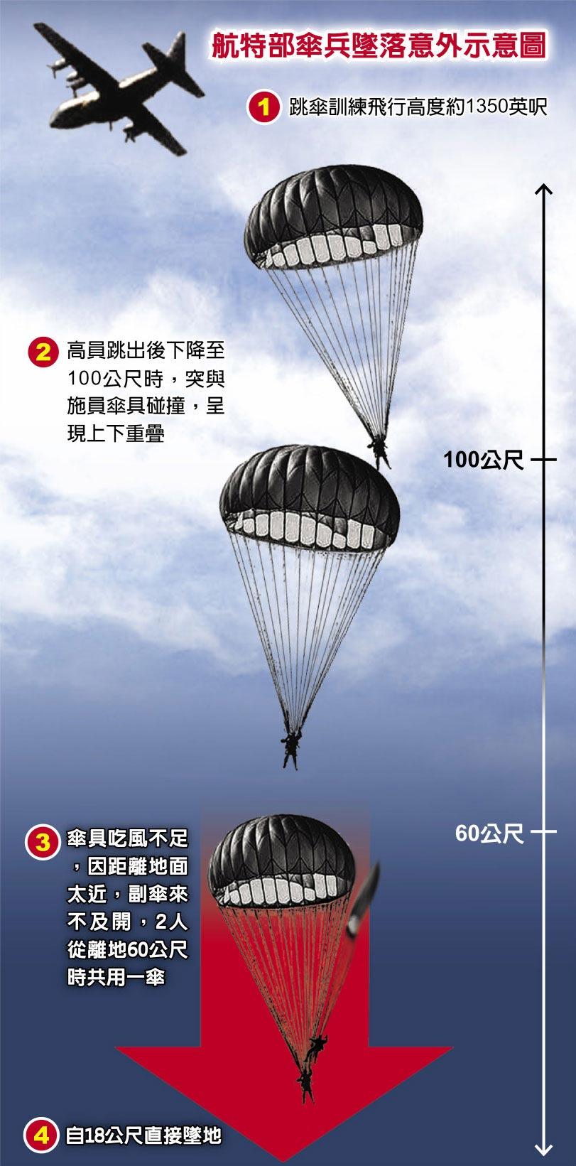 航特部傘兵墜落意外示意圖