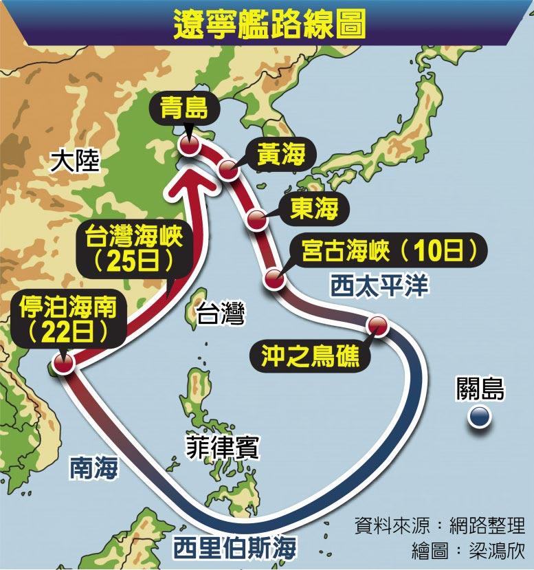 遼寧艦路線圖