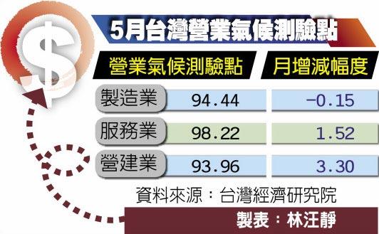 5月台灣營業氣候測驗點