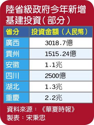 陸省級政府今年新增基建投資(部分)