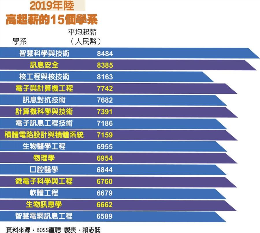 2019年陸高起薪的15個學系
