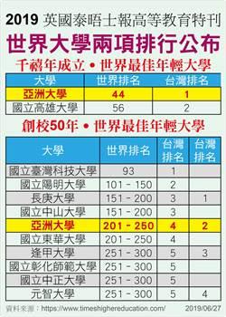 千禧年世界大學排名 亞大名列全台第一