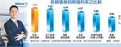 安聯亞太地區固定收益投資長陳清順:亞高收三指標 投資價值已浮現