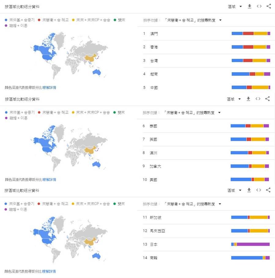 雙宋離婚的相關關鍵字搜尋,在多國呈現不一的結果。圖為以「宋慧喬」作為關鍵字的搜尋趨勢。(圖/翻攝Google Trends)