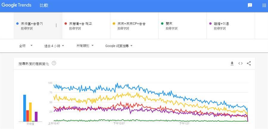宋仲基、宋慧喬確定離婚的消息,是今晨最熱新聞。(圖/翻攝Google Trends)