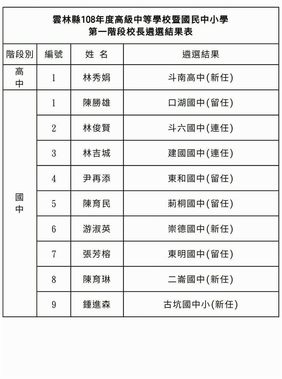 校長遴選名單。(周麗蘭攝)