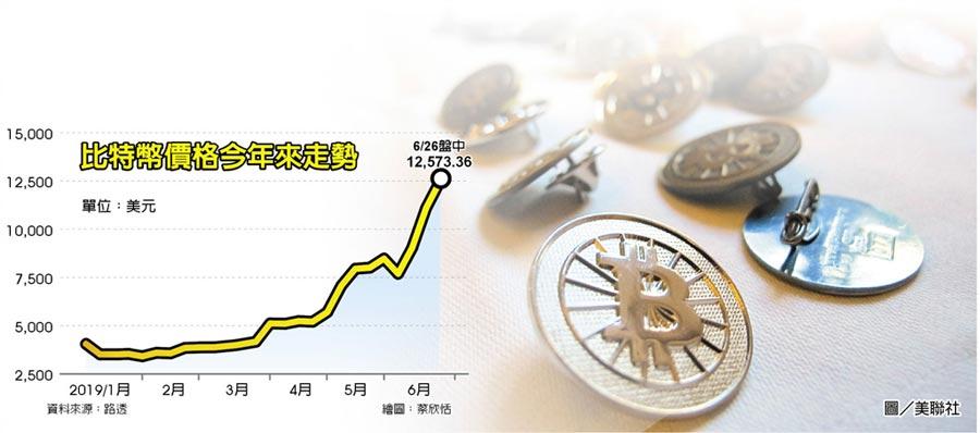 比特幣價格今年來走勢