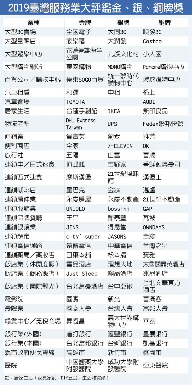 2019臺灣服務業大評鑑金、銀、銅牌獎
