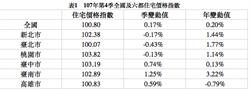 去年第4季住宅價格指數 新北、台北、桃園微跌