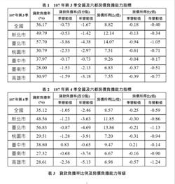 台北購屋壓力減  15年不吃不喝變14年