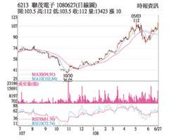 熱門股-聯茂 受惠5G股價飆新高