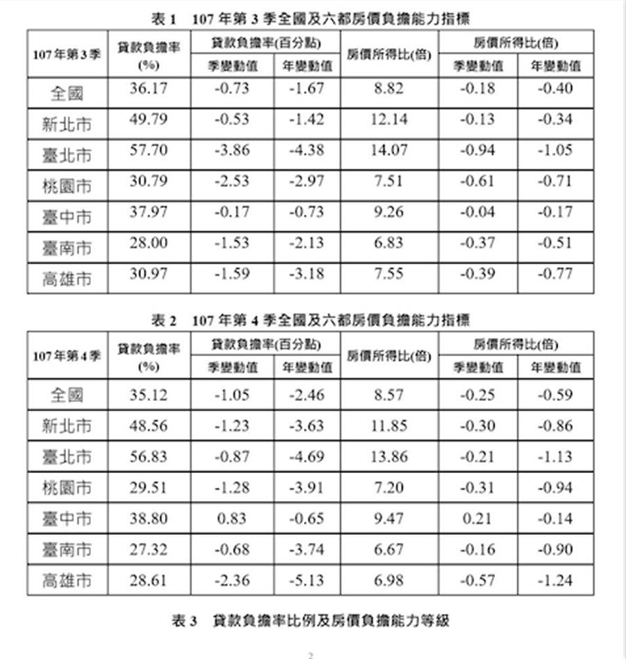 內政部公布全國及六都房價負擔能力指標(內政部提供)