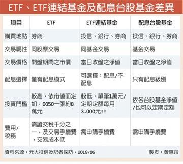 ETF連結基金選不配息 稅事免煩惱