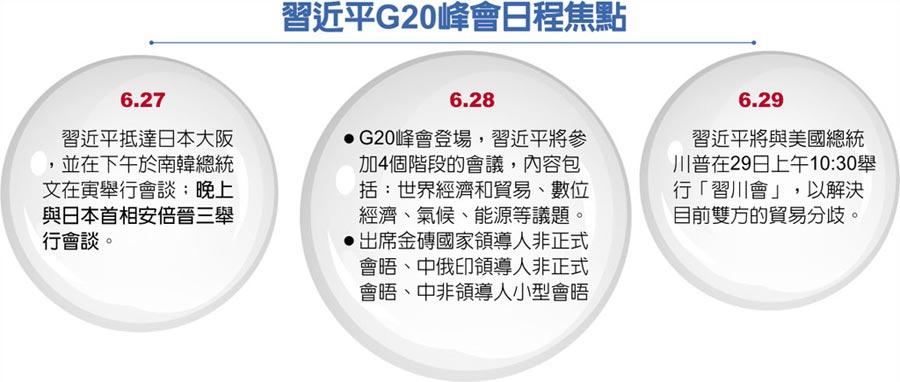 習近平G20峰會日程焦點