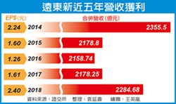 徐旭東:下半年景氣樂觀